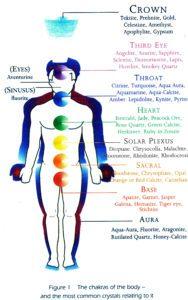 Week 2 - Understanding The Chakra System - Happy Glastonbury