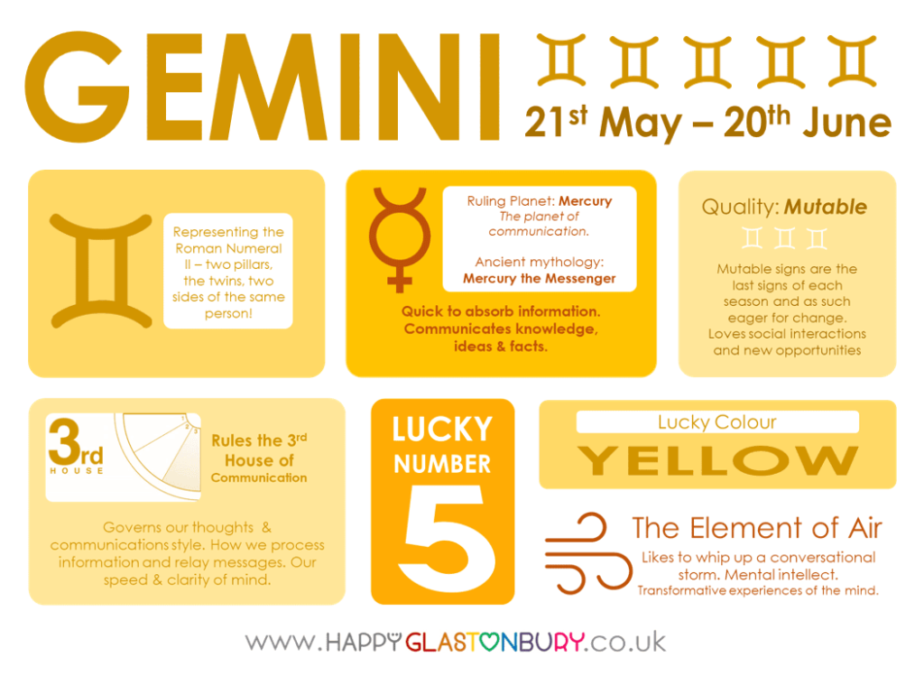 Gemini Lucky Numbers 2019